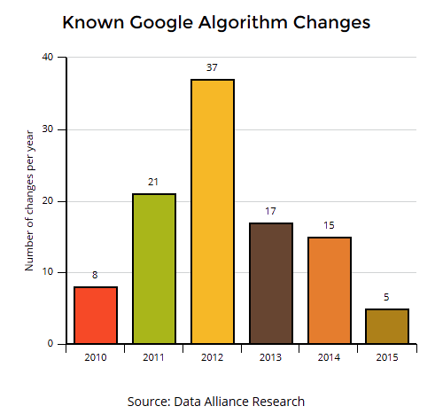 known-google-algorithm-changes